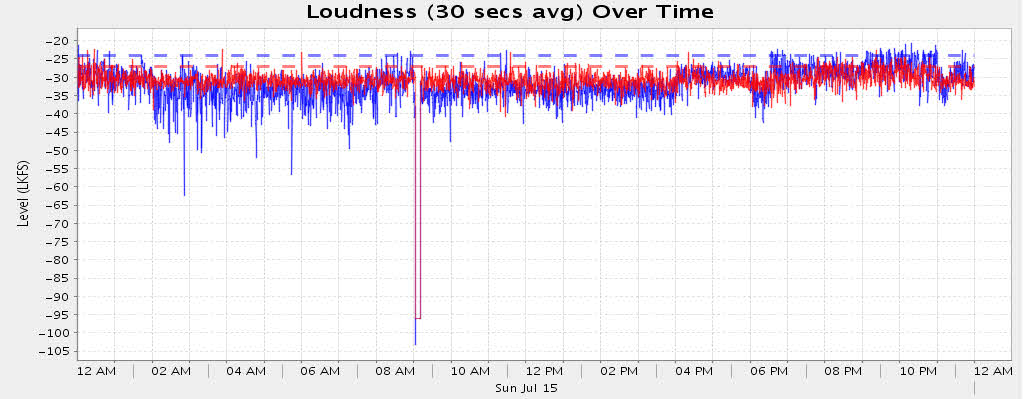 StreamScope CALM Loudness over Time graph