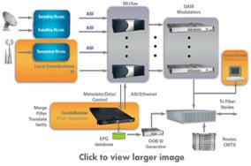 GuideBuilder Cable TV EPG Metadata Generator | Triveni Digital