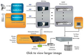 Surprising Guidebuilder Epg System For Cable Tv Operators Triveni Digital Wiring Cloud Hisonuggs Outletorg
