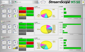 StreamScope MT-50 System Monitor Overview